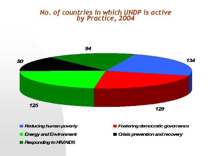 No. of countries in which UNDP is active by Practice, 2004