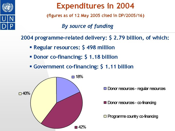 Expenditures in 2004 (figures as of 12 May 2005 cited in DP/2005/16) By source