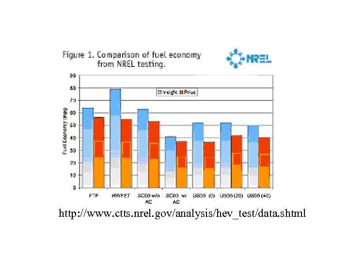 http: //www. ctts. nrel. gov/analysis/hev_test/data. shtml