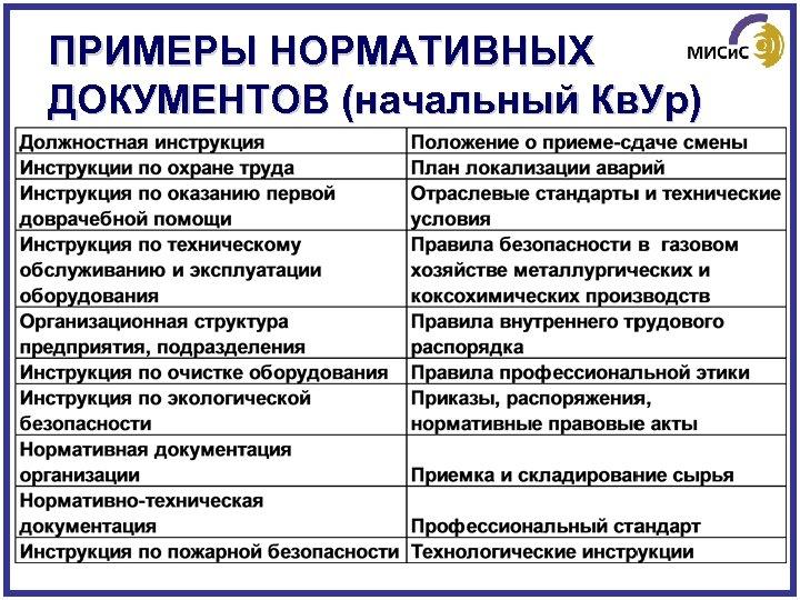 ПРИМЕРЫ НОРМАТИВНЫХ ДОКУМЕНТОВ (начальный Кв. Ур)