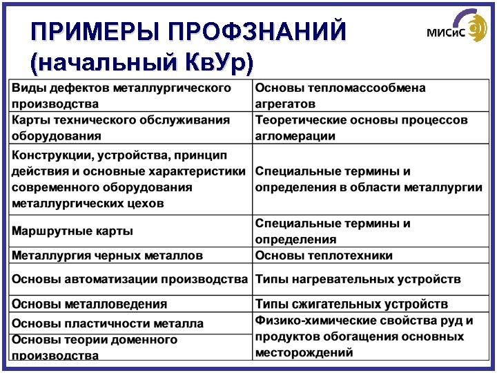 ПРИМЕРЫ ПРОФЗНАНИЙ (начальный Кв. Ур)