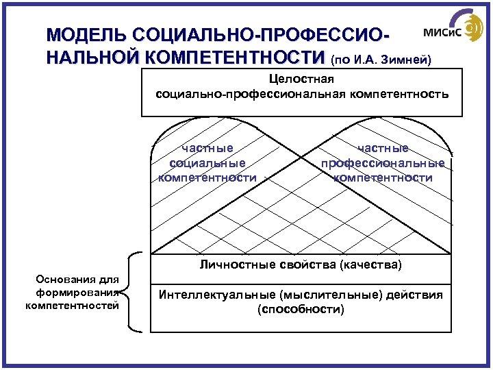 МОДЕЛЬ СОЦИАЛЬНО-ПРОФЕССИОНАЛЬНОЙ КОМПЕТЕНТНОСТИ (по И. А. Зимней) Целостная социально-профессиональная компетентность частные социальные компетентности частные