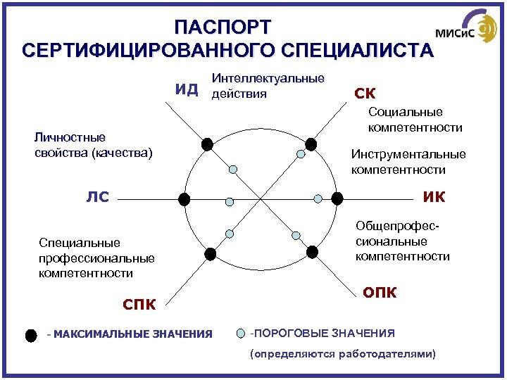 ПАСПОРТ СЕРТИФИЦИРОВАННОГО СПЕЦИАЛИСТА ИД Интеллектуальные действия Личностные свойства (качества) СК Социальные компетентности Инструментальные компетентности