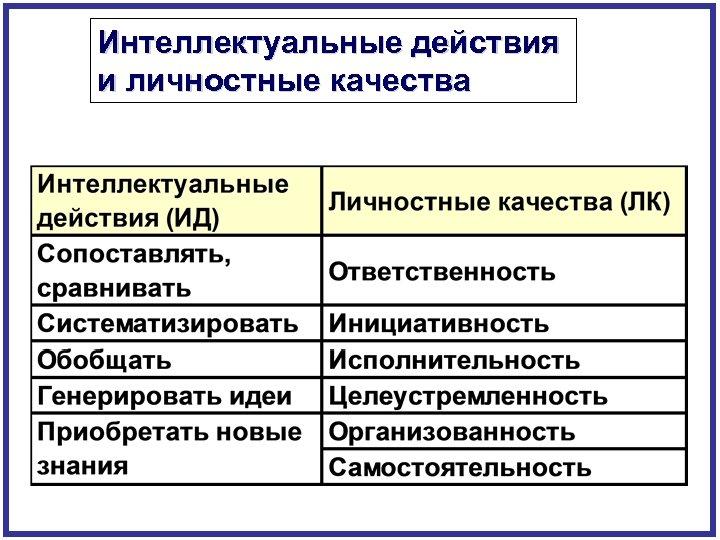Интеллектуальные действия и личностные качества