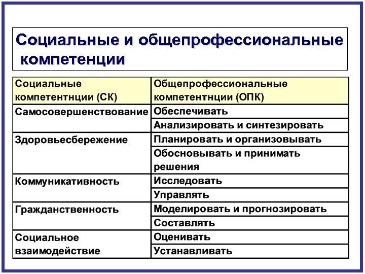 Социальные и общепрофессиональные компетенции