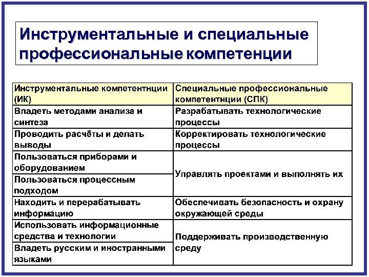 Инструментальные и специальные профессиональные компетенции