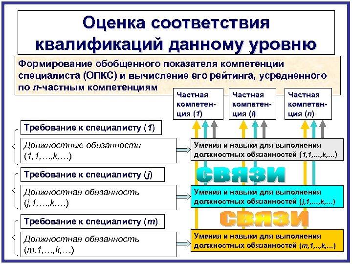 Оценка соответствия квалификаций данному уровню Формирование обобщенного показателя компетенции специалиста (ОПКС) и вычисление его