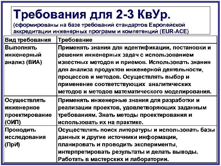 Требования для 2 -3 Кв. Ур. (сформированы на базе требований стандартов Европейской аккредитации инженерных