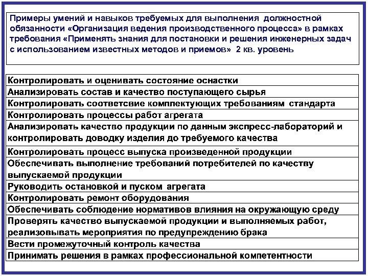 Примеры умений и навыков требуемых для выполнения должностной обязанности «Организация ведения производственного процесса» в