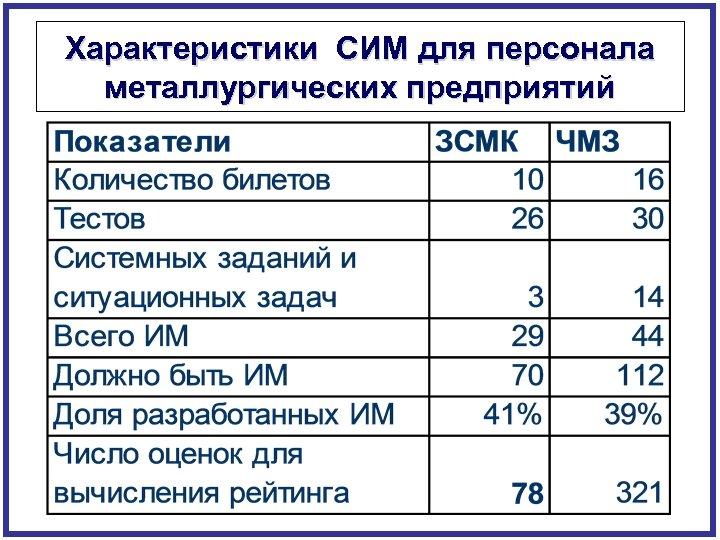 Характеристики СИМ для персонала металлургических предприятий