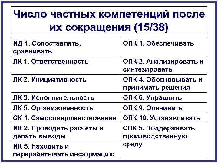 Число частных компетенций после их сокращения (15/38) ИД 1. Сопоставлять, сравнивать ОПК 1. Обеспечивать