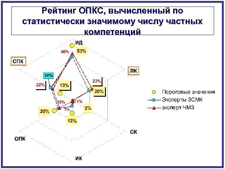 Рейтинг ОПКС, вычисленный по статистически значимому числу частных компетенций