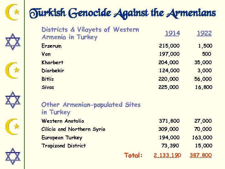 Turkish Genocide Against the Armenians Districts & Vilayets of Western Armenia in Turkey 1914