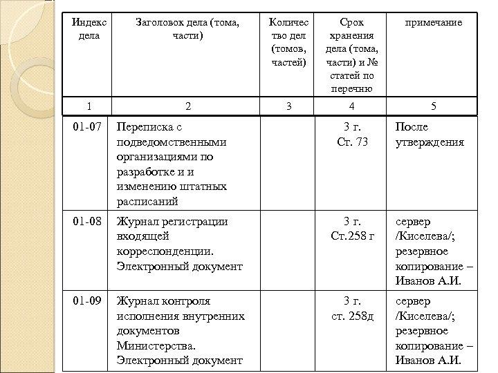 Индекс дела Заголовок дела (тома, части) Количес тво дел (томов, частей) Срок хранения дела