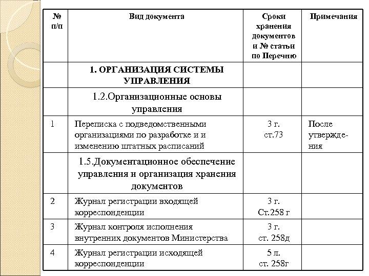 № п/п Вид документа Сроки хранения документов и № статьи по Перечню Примечания 1.