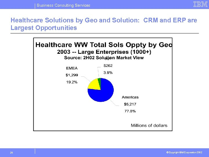 Business Consulting Services Healthcare Solutions by Geo and Solution: CRM and ERP are Largest