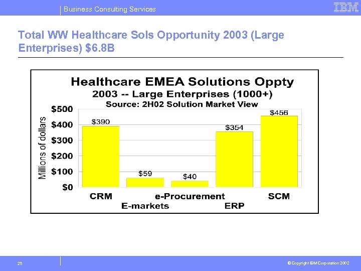 Business Consulting Services Total WW Healthcare Sols Opportunity 2003 (Large Enterprises) $6. 8 B