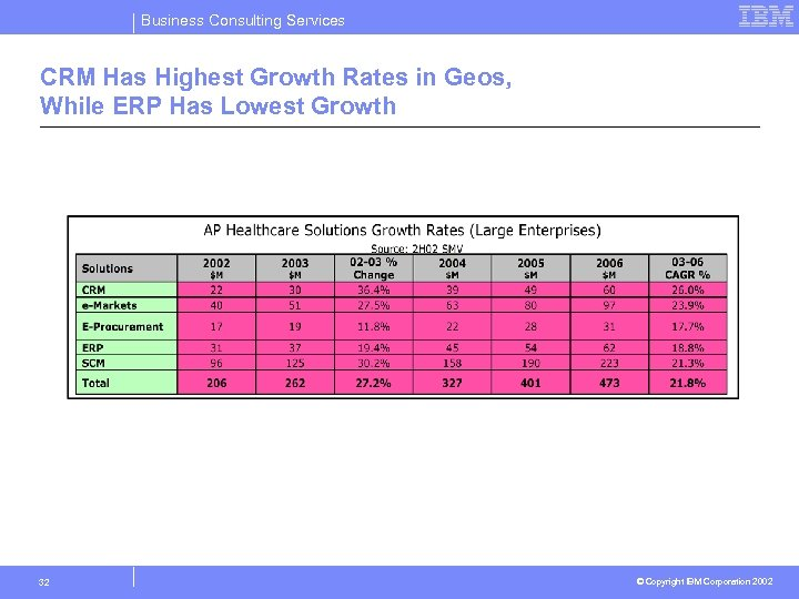 Business Consulting Services CRM Has Highest Growth Rates in Geos, While ERP Has Lowest