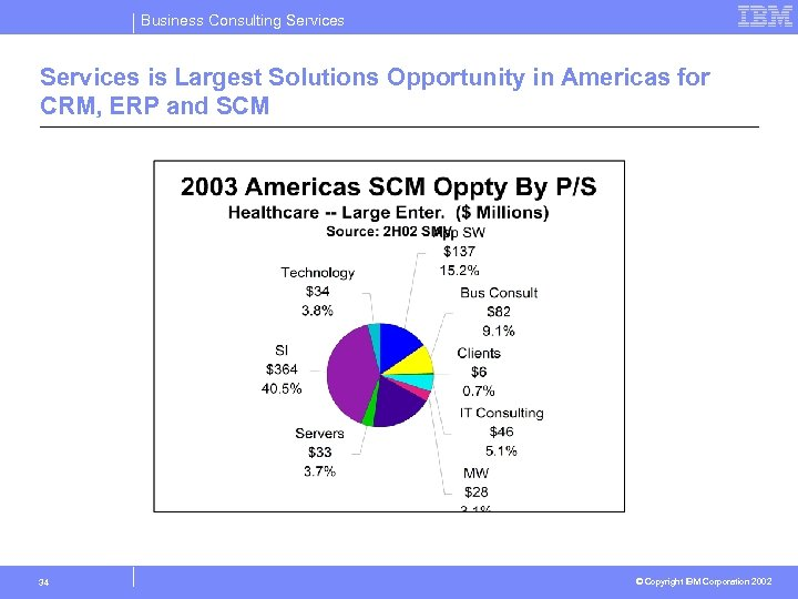 Business Consulting Services is Largest Solutions Opportunity in Americas for CRM, ERP and SCM