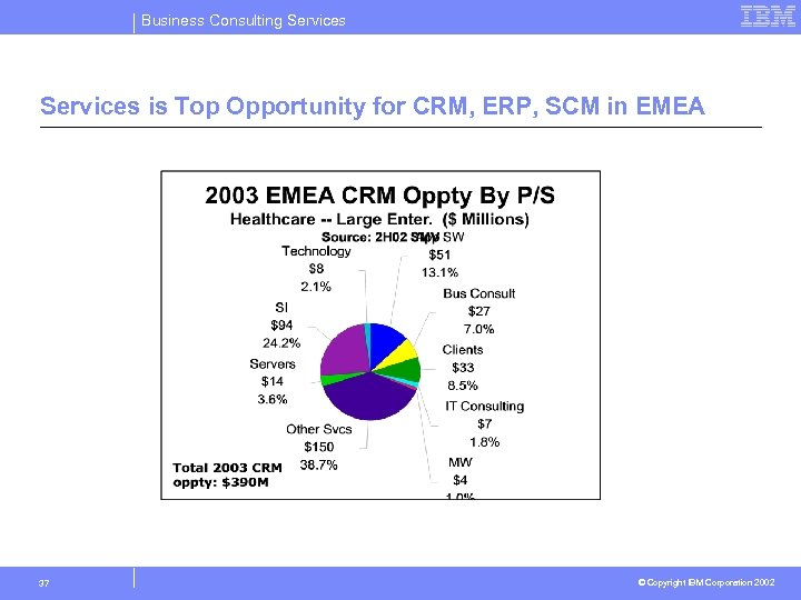 Business Consulting Services is Top Opportunity for CRM, ERP, SCM in EMEA 37 ©