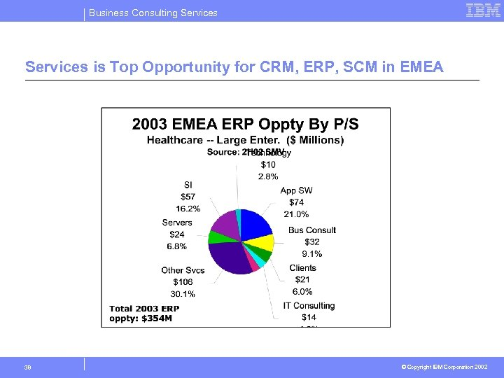 Business Consulting Services is Top Opportunity for CRM, ERP, SCM in EMEA 38 ©