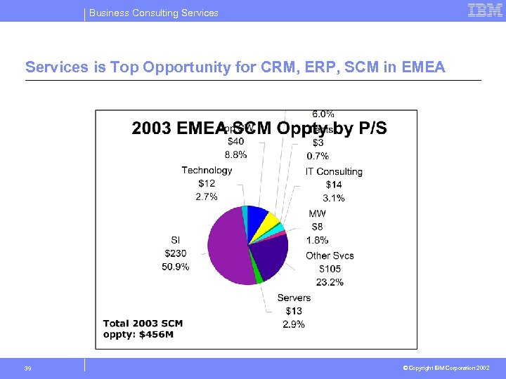 Business Consulting Services is Top Opportunity for CRM, ERP, SCM in EMEA 39 ©