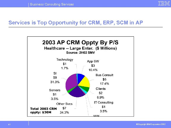 Business Consulting Services is Top Opportunity for CRM, ERP, SCM in AP 41 ©