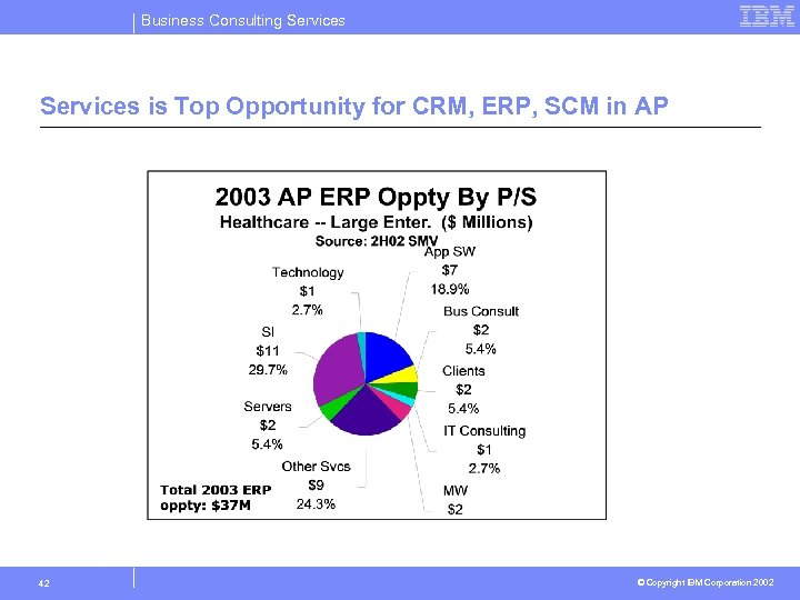 Business Consulting Services is Top Opportunity for CRM, ERP, SCM in AP 42 ©