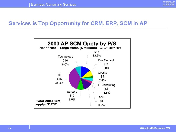 Business Consulting Services is Top Opportunity for CRM, ERP, SCM in AP 43 ©