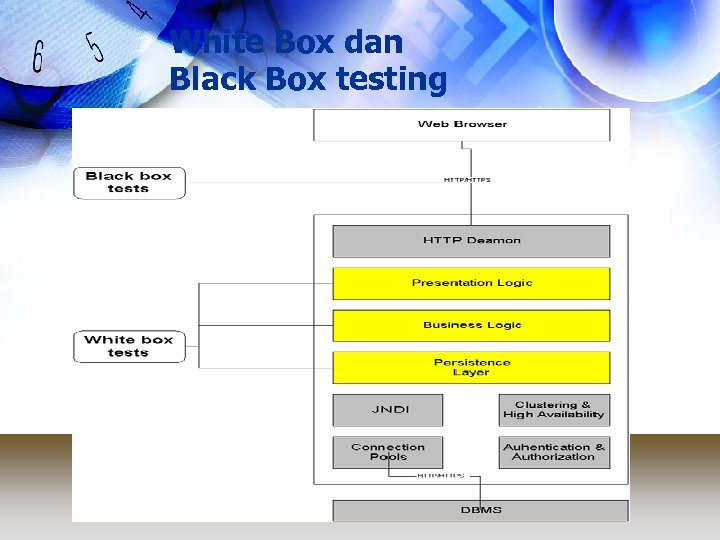 White Box dan Black Box testing