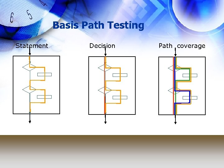 Basis Path Testing Statement Decision Path coverage