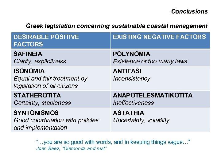 Conclusions Greek legislation concerning sustainable coastal management DESIRABLE POSITIVE FACTORS EXISTING NEGATIVE FACTORS SAFINEIA