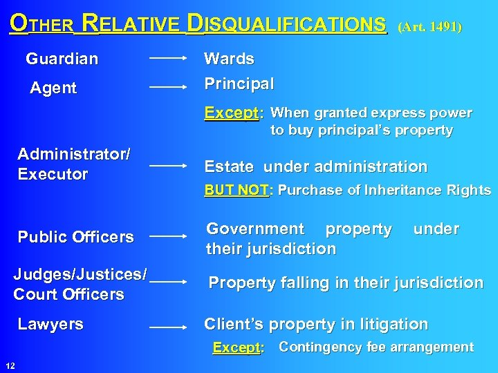 OTHER RELATIVE DISQUALIFICATIONS (Art. 1491) Guardian Agent Wards Principal Except: When granted express power