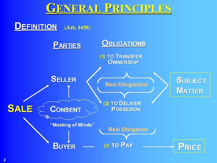GENERAL PRINCIPLES DEFINITION (Art. 1458) PARTIES OBLIGATIONS (1) TO TRANSFER OWNERSHIP SELLER SALE CONSENT