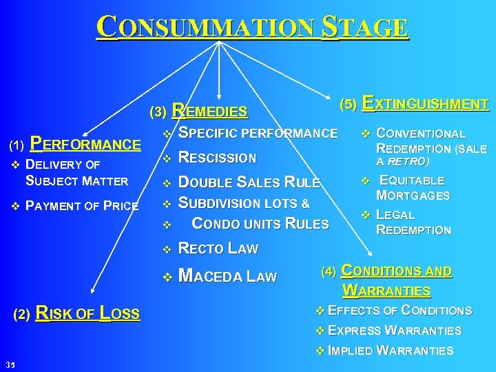 CONSUMMATION STAGE (3) REMEDIES (1) PERFORMANCE v DELIVERY OF SUBJECT MATTER v PAYMENT OF