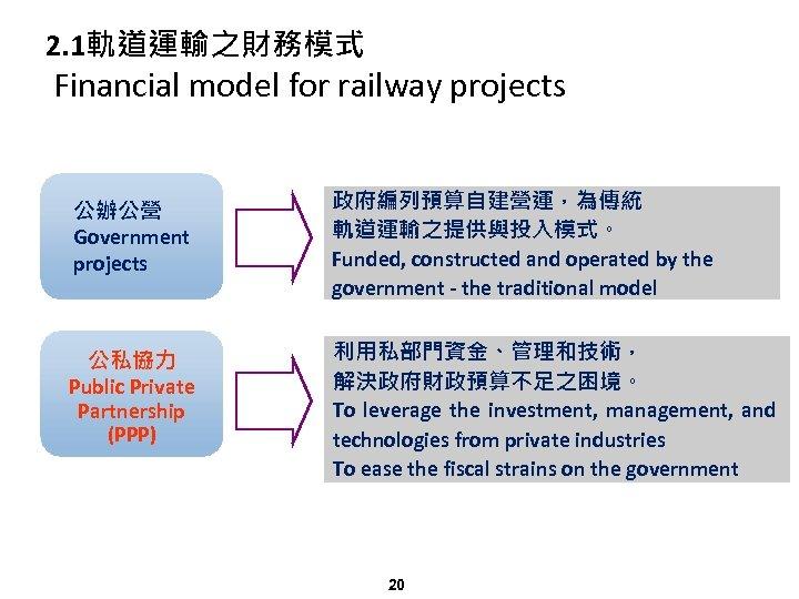 2. 1軌道運輸之財務模式 Financial model for railway projects 公辦公營 Government projects 政府編列預算自建營運,為傳統 軌道運輸之提供與投入模式。 Funded, constructed