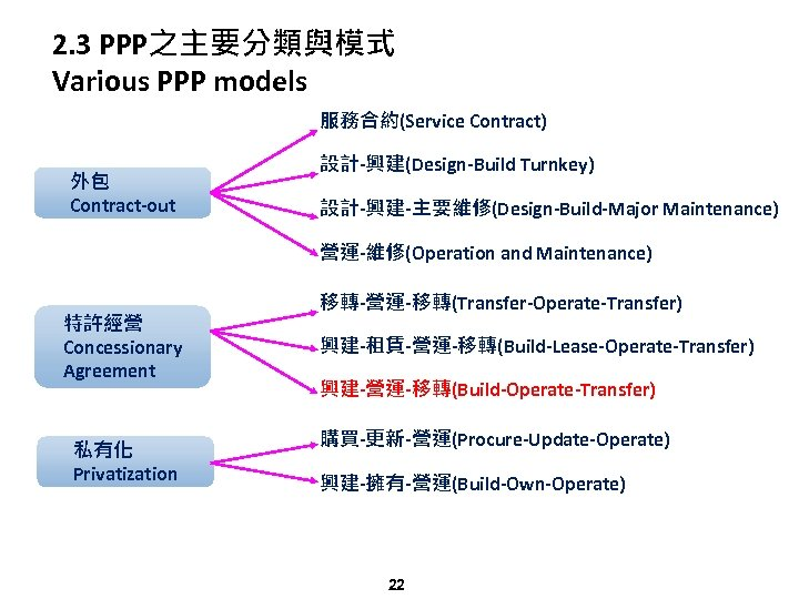 2. 3 PPP之主要分類與模式 Various PPP models 服務合約(Service Contract) 外包 Contract-out 設計-興建(Design-Build Turnkey) 設計-興建-主要維修(Design-Build-Major Maintenance)