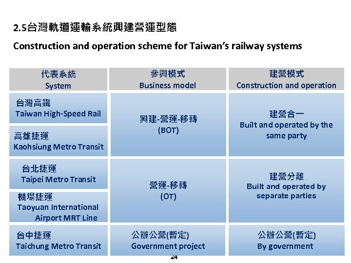 2. 5台灣軌道運輸系統興建營運型態 Construction and operation scheme for Taiwan's railway systems 代表系統 System 台灣高鐵 Taiwan