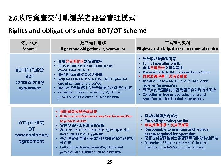 2. 6政府資產交付軌道業者經營管理模式 Rights and obligations under BOT/OT scheme 參與模式 Scheme 政府權利義務 Rights and obligations