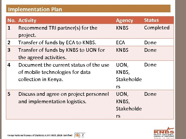 Implementation Plan No. Activity 1 Recommend TRI partner(s) for the project. 2 Transfer of