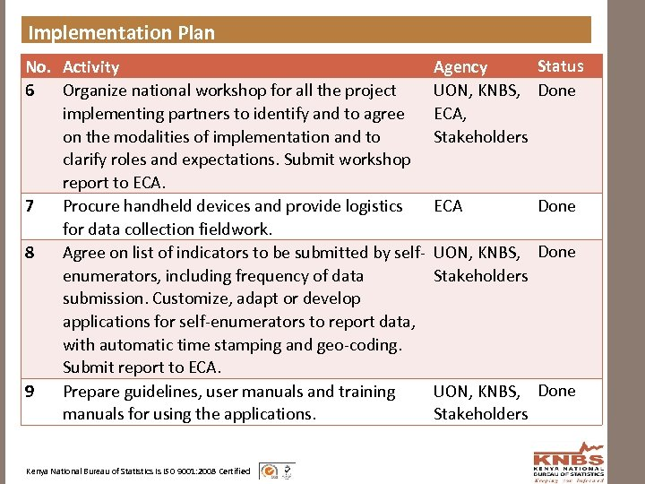 Implementation Plan No. Activity 6 Organize national workshop for all the project implementing partners