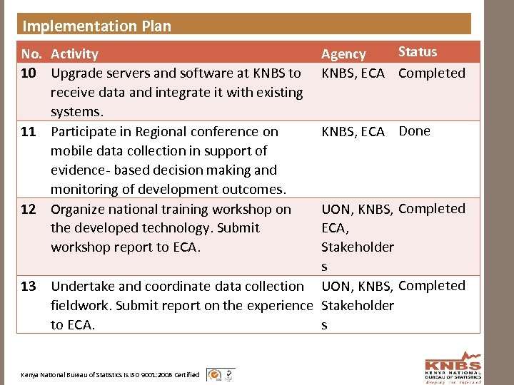 Implementation Plan No. Activity 10 Upgrade servers and software at KNBS to receive data