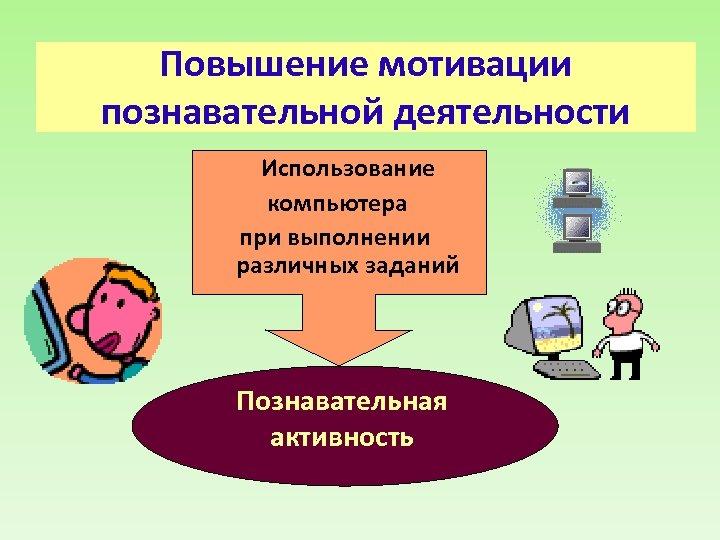 Повышение мотивации познавательной деятельности Использование компьютера при выполнении различных заданий Познавательная активность