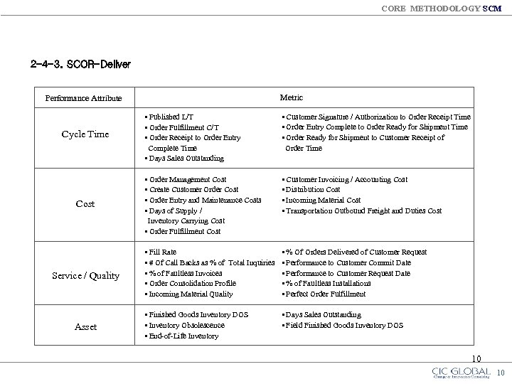 CORE METHODOLOGY SCM 2 -4 -3. SCOR-Deliver Metric Performance Attribute Cycle Time Cost Service