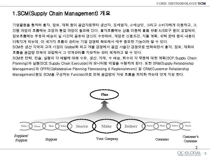 CORE METHODOLOGY SCM 1. SCM(Supply Chain Management) 개요 기업활동을 통하여 물자, 정보, 재화 등이