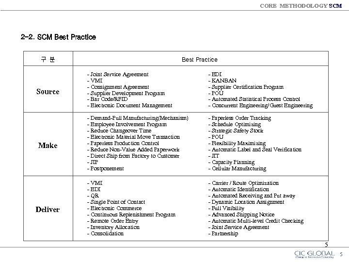 CORE METHODOLOGY SCM 2 -2. SCM Best Practice 구 분 Source Make Deliver Best