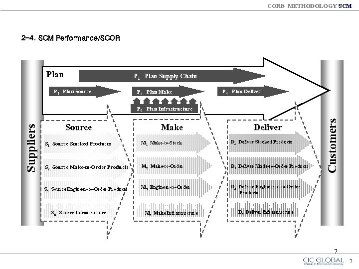 CORE METHODOLOGY SCM 2 -4. SCM Performance/SCOR Plan P 1 Plan Supply Chain P