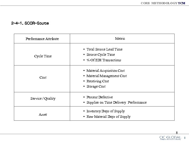 CORE METHODOLOGY SCM 2 -4 -1. SCOR-Source Metric Performance Attribute Cycle Time Cost Service