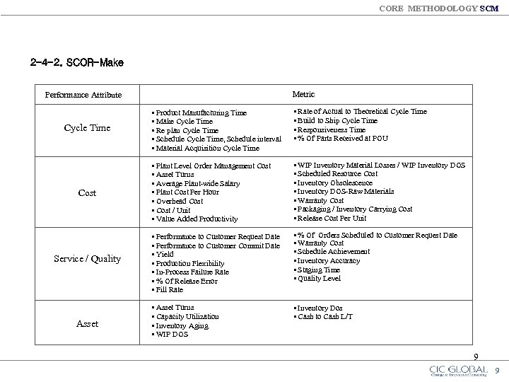 CORE METHODOLOGY SCM 2 -4 -2. SCOR-Make Metric Performance Attribute Cycle Time Cost Service