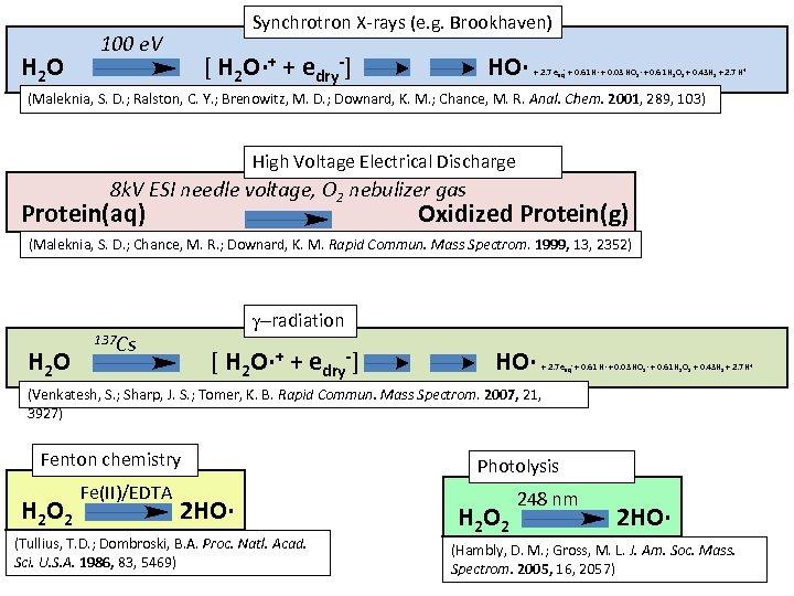 H 2 O Synchrotron X-rays (e. g. Brookhaven) 100 e. V [ H 2